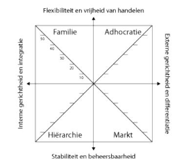 OCAI,concurrerende,waarden,assessment,instrument,model